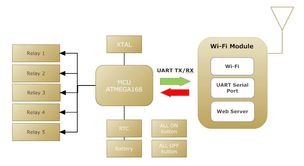 Irdroid WiFi Relay Board Diagram